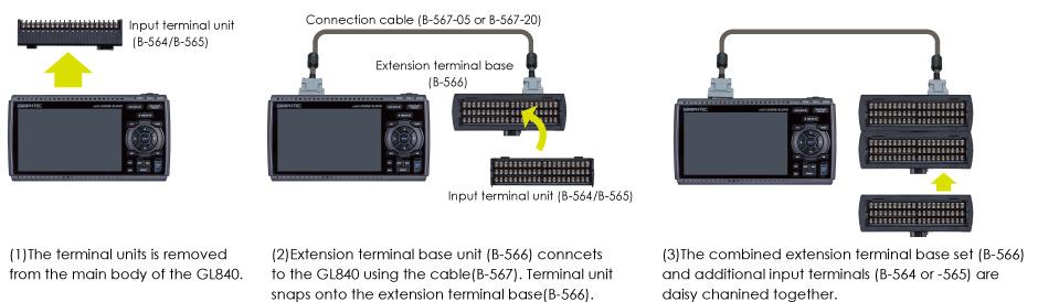 Graphtec GL840 channel expansion.