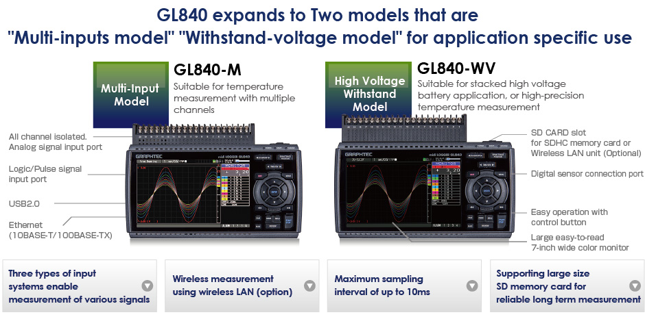 Graphtec GL840 features